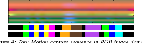 Figure 4 for Dilated Temporal Fully-Convolutional Network for Semantic Segmentation of Motion Capture Data