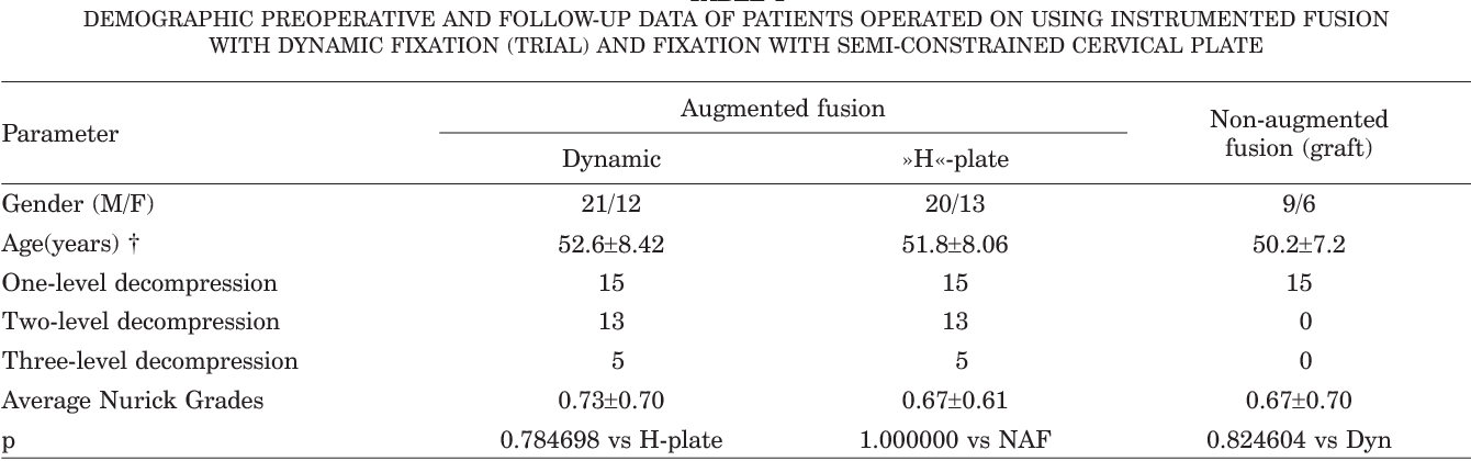 Table 1 from Axial vs  angular dynamization of anterior cervical