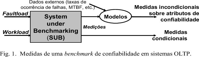 Fig. 1. Medidas de uma benchmark de confiabilidade em sistemas OLTP.