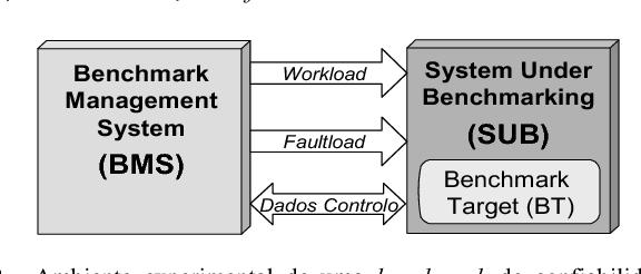 Fig. 2. Ambiente experimental de uma benchmark de confiabilidade em sistemas OLTP.