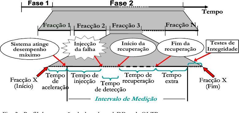 Fig. 3. Perfil de execução da benchmark DBench-OLTP.