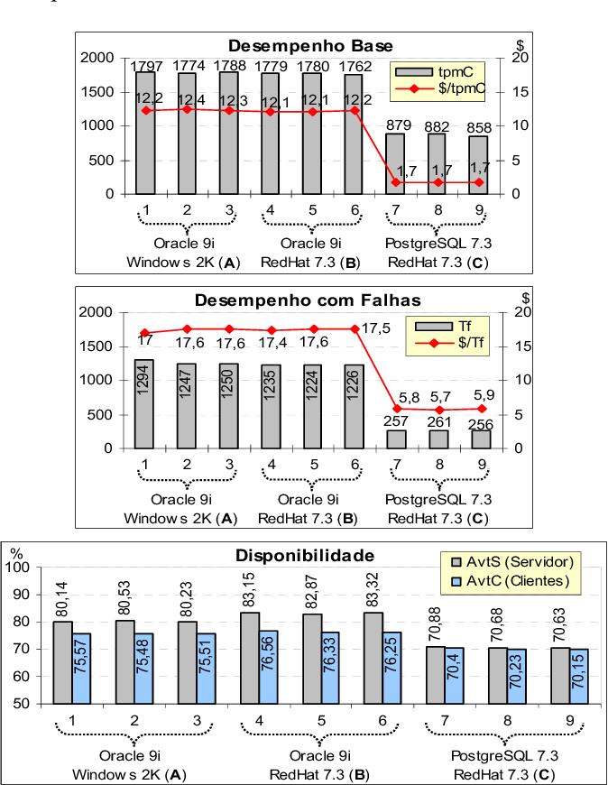 Fig. 4. Resultados da benchmark DBench-OLTP usando a faultload baseada em falhas de operador