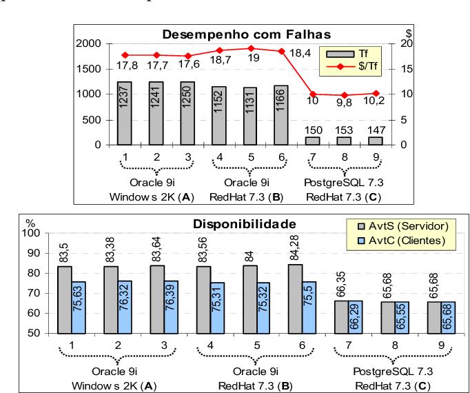 Fig, 5. Resultados da benchmark DBench-OLTP usando a faultload baseada em avarias de componentes de hardware