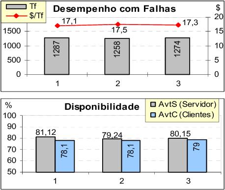 Fig. 6. Resultados da benchmark DBench-OLTP obtidos usando a faultload based a em falhas de software