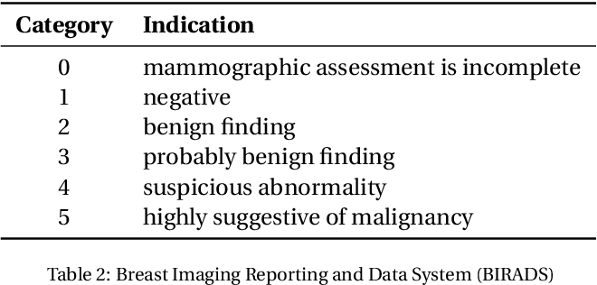 Figure 3 for Method and System for Image Analysis to Detect Cancer