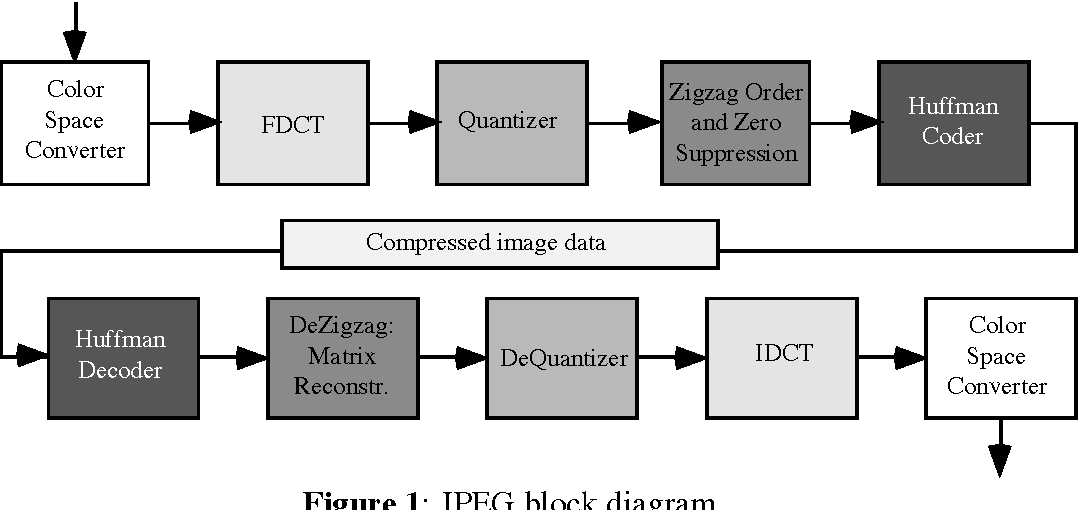 knowledge based approach to jpeg acceleration semantic scholar rh semanticscholar org block diagram of jpeg image compression Compression Molding Diagram
