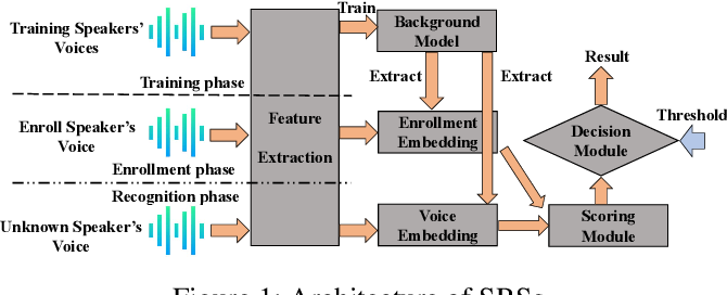 Figure 1 for SEC4SR: A Security Analysis Platform for Speaker Recognition