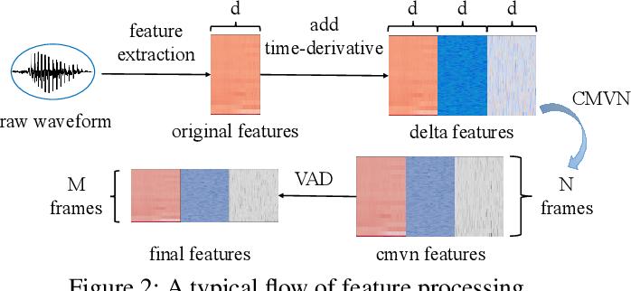 Figure 3 for SEC4SR: A Security Analysis Platform for Speaker Recognition