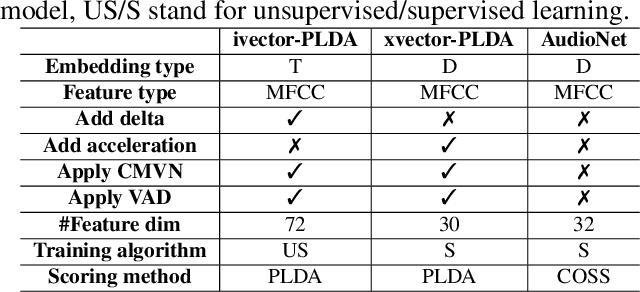 Figure 4 for SEC4SR: A Security Analysis Platform for Speaker Recognition