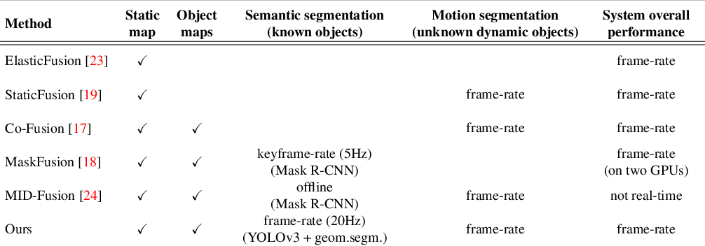 Figure 1 for DetectFusion: Detecting and Segmenting Both Known and Unknown Dynamic Objects in Real-time SLAM