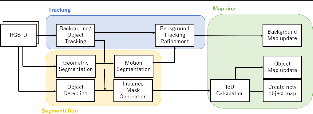 Figure 2 for DetectFusion: Detecting and Segmenting Both Known and Unknown Dynamic Objects in Real-time SLAM