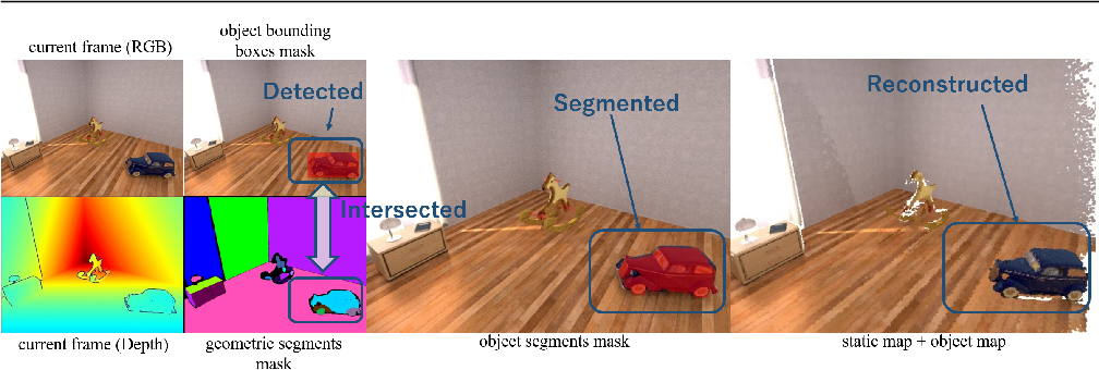 Figure 3 for DetectFusion: Detecting and Segmenting Both Known and Unknown Dynamic Objects in Real-time SLAM
