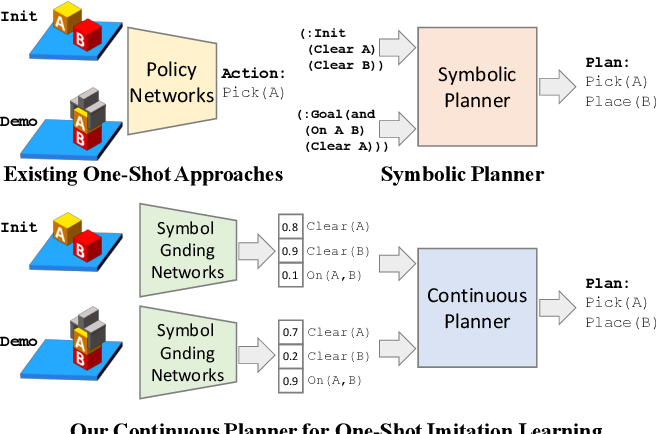 Figure 1 for Continuous Relaxation of Symbolic Planner for One-Shot Imitation Learning