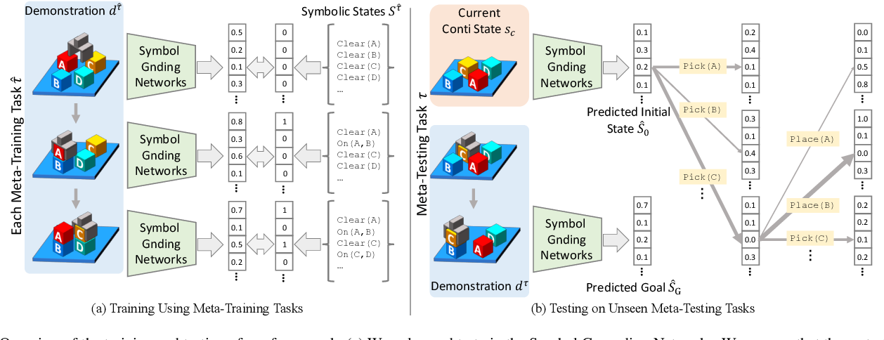 Figure 2 for Continuous Relaxation of Symbolic Planner for One-Shot Imitation Learning