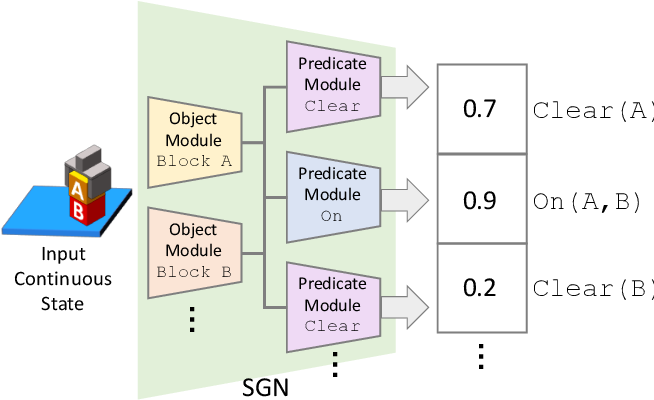 Figure 3 for Continuous Relaxation of Symbolic Planner for One-Shot Imitation Learning