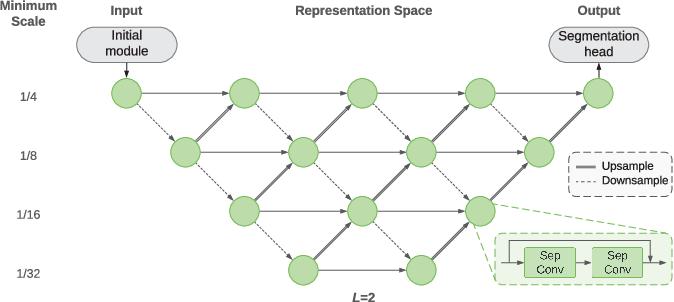 Figure 3 for Towards Robust General Medical Image Segmentation