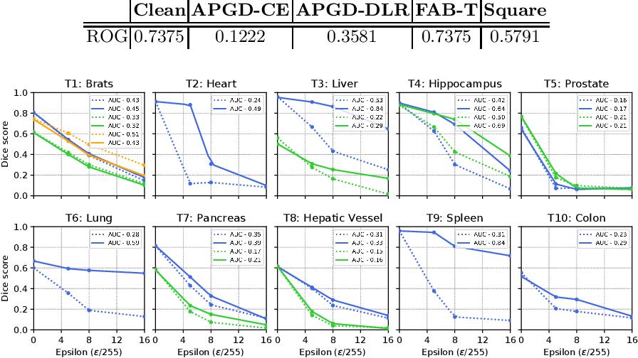 Figure 2 for Towards Robust General Medical Image Segmentation