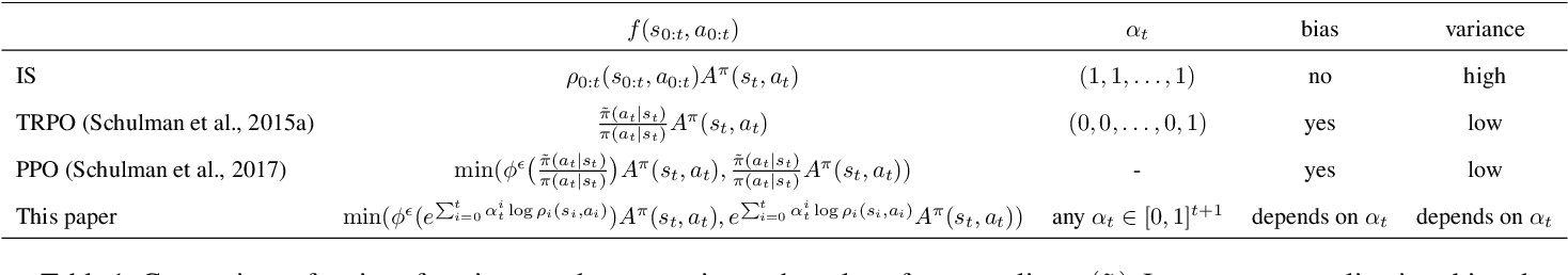 Figure 1 for Policy Optimization Through Approximated Importance Sampling