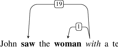Figure 1 for Distilling an Ensemble of Greedy Dependency Parsers into One MST Parser