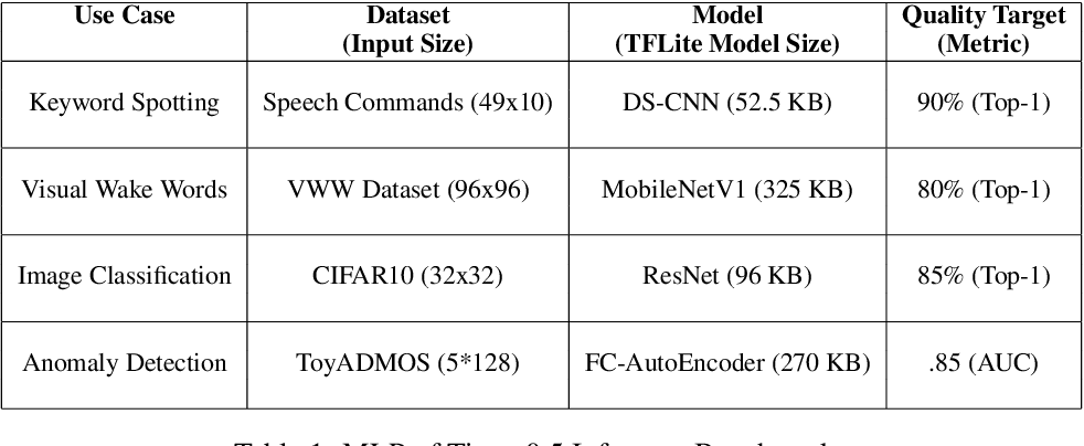 Figure 2 for MLPerf Tiny Benchmark