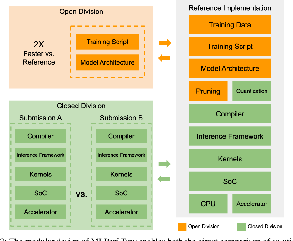 Figure 3 for MLPerf Tiny Benchmark