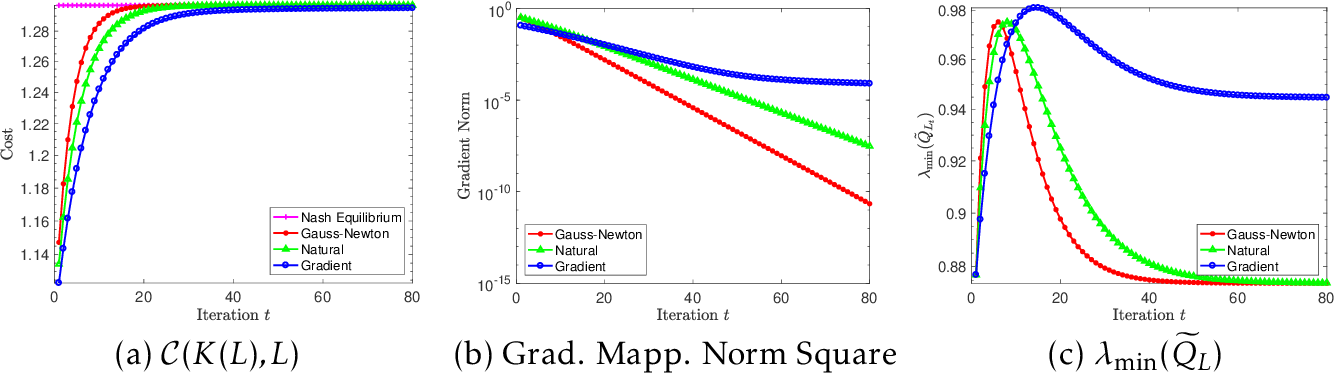 Figure 1 for Policy Optimization Provably Converges to Nash Equilibria in Zero-Sum Linear Quadratic Games