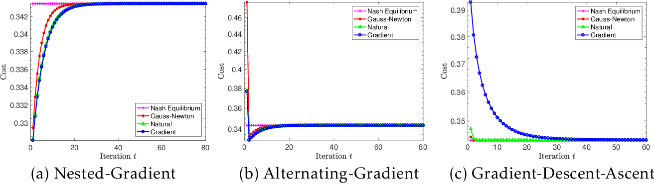 Figure 2 for Policy Optimization Provably Converges to Nash Equilibria in Zero-Sum Linear Quadratic Games