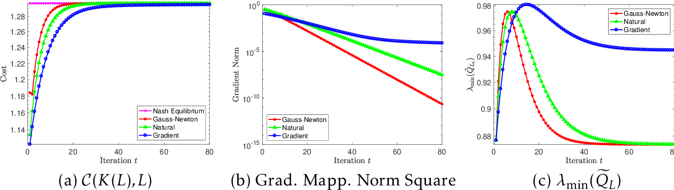 Figure 3 for Policy Optimization Provably Converges to Nash Equilibria in Zero-Sum Linear Quadratic Games