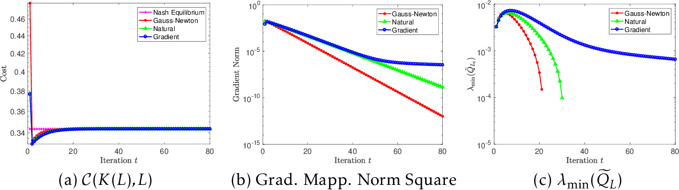 Figure 4 for Policy Optimization Provably Converges to Nash Equilibria in Zero-Sum Linear Quadratic Games