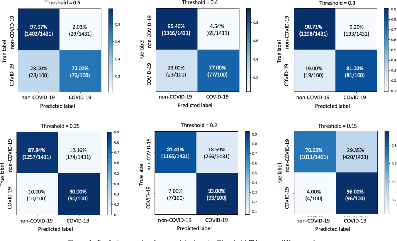 Figure 3 for COVID-19 Screening on Chest X-ray Images Using Deep Learning based Anomaly Detection