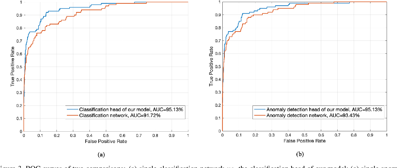 Figure 4 for COVID-19 Screening on Chest X-ray Images Using Deep Learning based Anomaly Detection