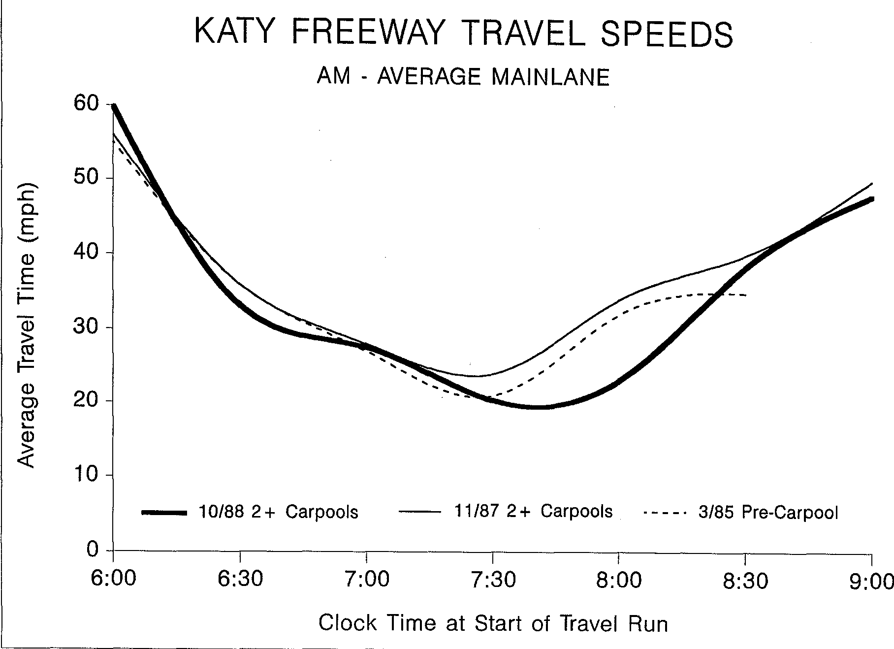PDF] THE IMPACTS OF CARPOOL UTILIZATION ON THE KATY FREEWAY