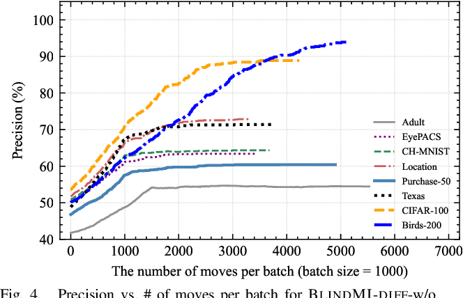 Figure 3 for Practical Blind Membership Inference Attack via Differential Comparisons