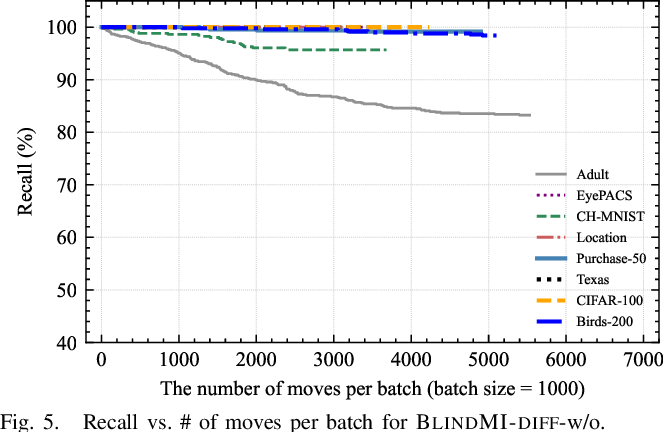 Figure 4 for Practical Blind Membership Inference Attack via Differential Comparisons