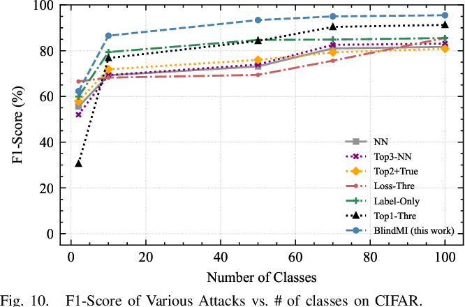 Figure 1 for Practical Blind Membership Inference Attack via Differential Comparisons
