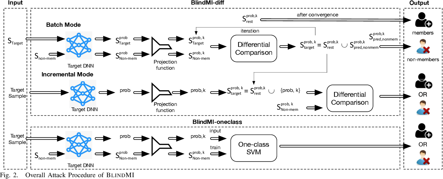 Figure 2 for Practical Blind Membership Inference Attack via Differential Comparisons