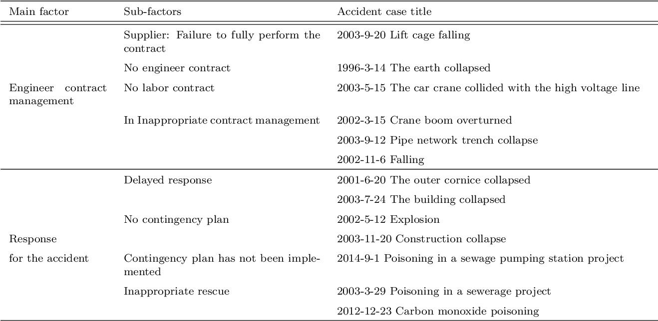 Figure 3 for Causal factors discovering from Chinese construction accident cases