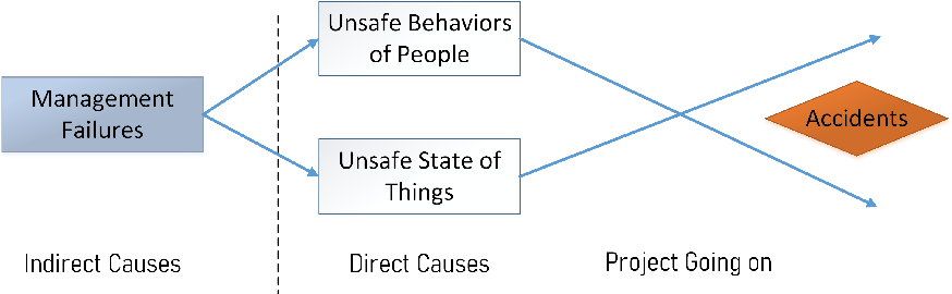 Figure 2 for Causal factors discovering from Chinese construction accident cases