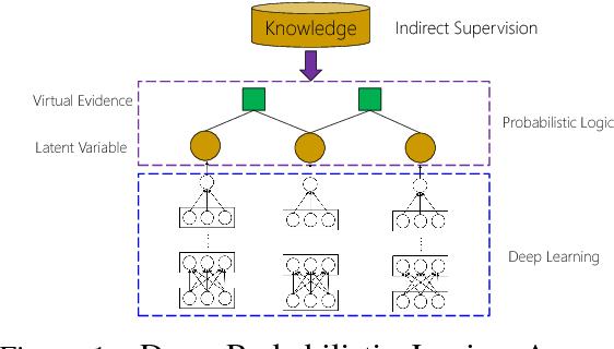 Figure 1 for Deep Probabilistic Logic: A Unifying Framework for Indirect Supervision