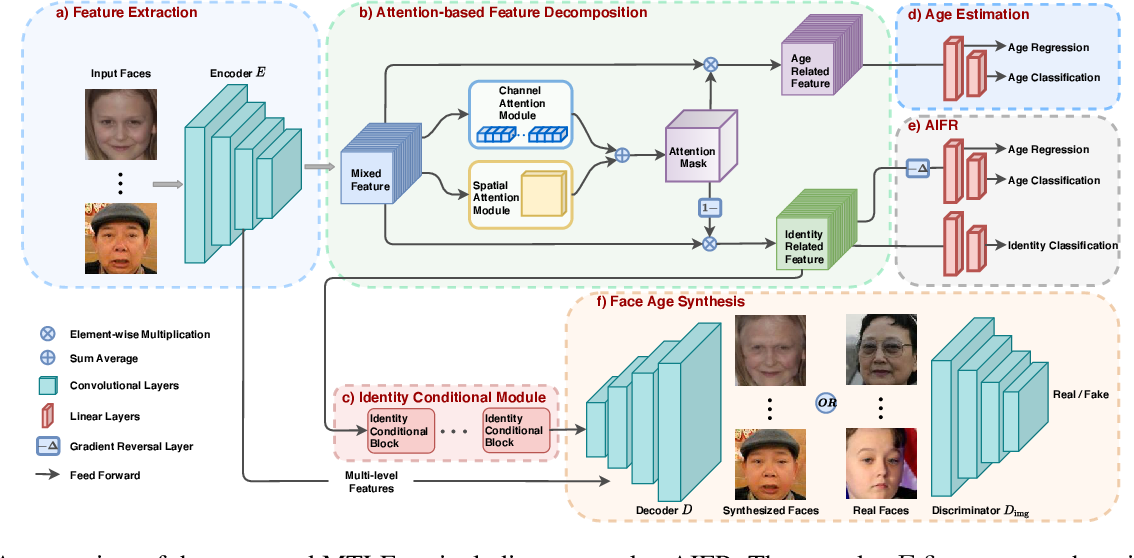 Figure 3 for When Age-Invariant Face Recognition Meets Face Age Synthesis: A Multi-Task Learning Framework