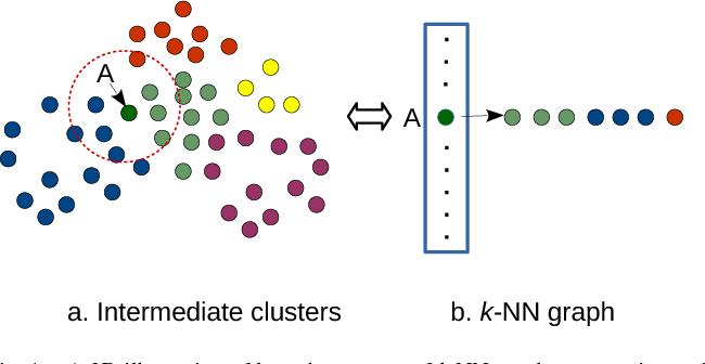 Figure 1 for Fast k-means based on KNN Graph