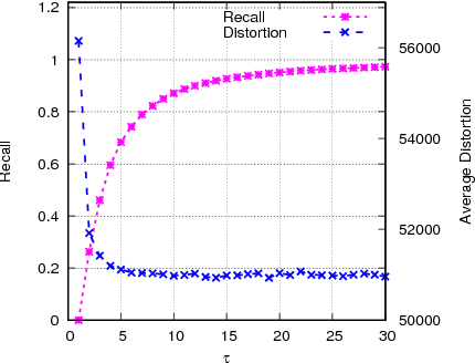 Figure 2 for Fast k-means based on KNN Graph