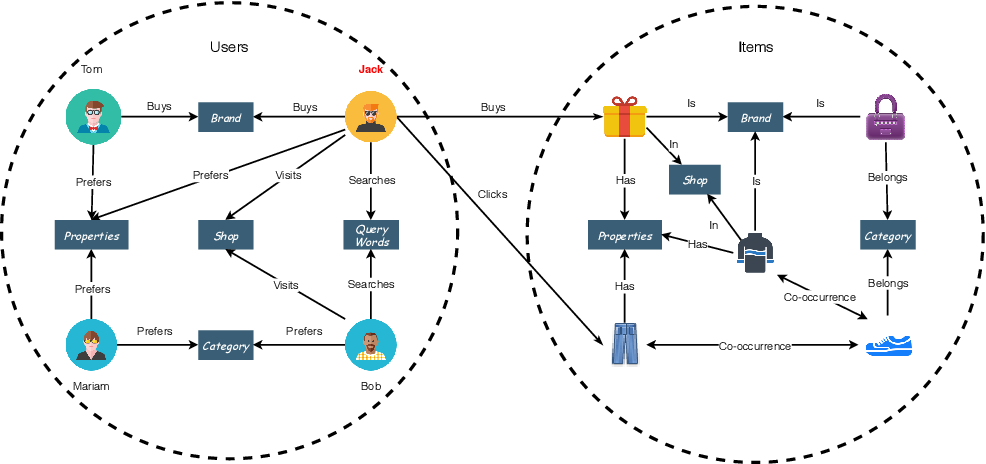Figure 3 for Deep Learning on Knowledge Graph for Recommender System: A Survey