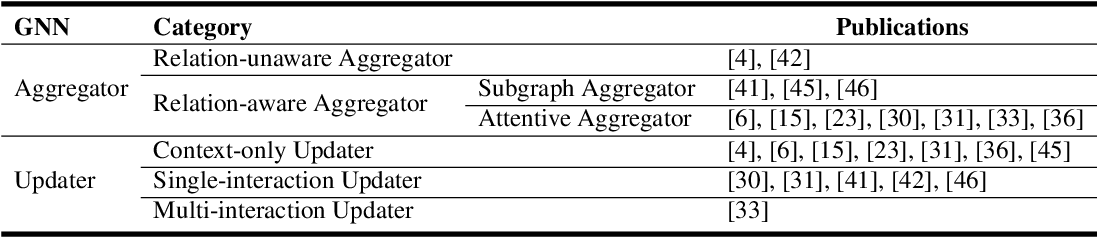 Figure 4 for Deep Learning on Knowledge Graph for Recommender System: A Survey