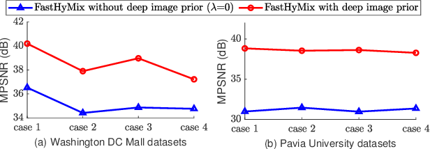 Figure 4 for FastHyMix: Fast and Parameter-free Hyperspectral Image Mixed Noise Removal