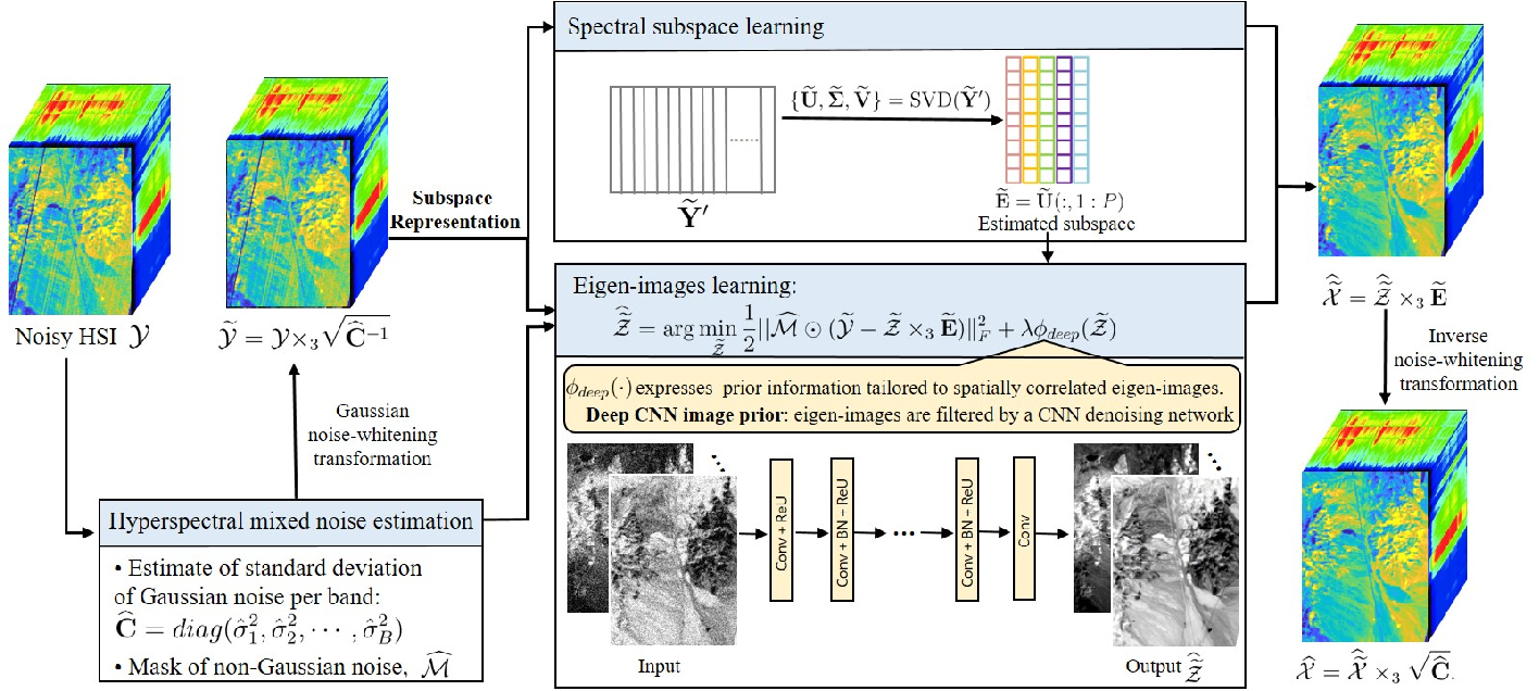 Figure 1 for FastHyMix: Fast and Parameter-free Hyperspectral Image Mixed Noise Removal
