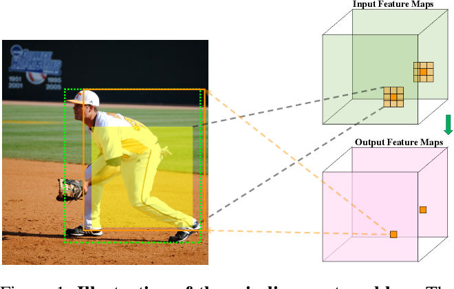 Figure 1 for Rethinking the Aligned and Misaligned Features in One-stage Object Detection
