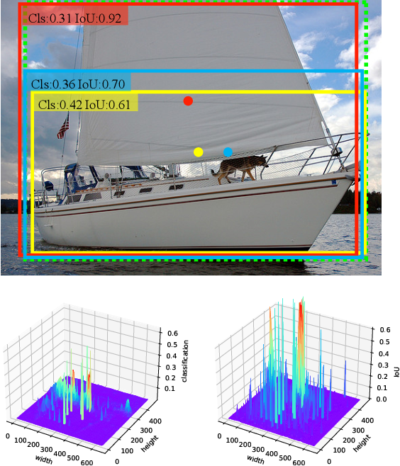 Figure 3 for Rethinking the Aligned and Misaligned Features in One-stage Object Detection