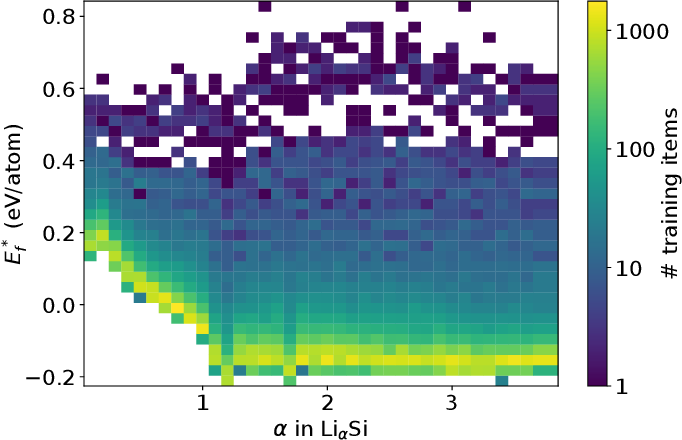 Figure 1 for Wavelet Scattering Networks for Atomistic Systems with Extrapolation of Material Properties