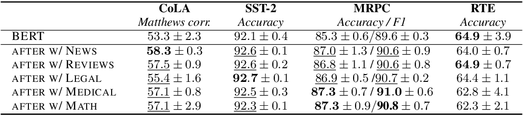 Figure 2 for Domain Adversarial Fine-Tuning as an Effective Regularizer